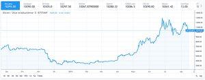 comprar bitcoin de forma segura