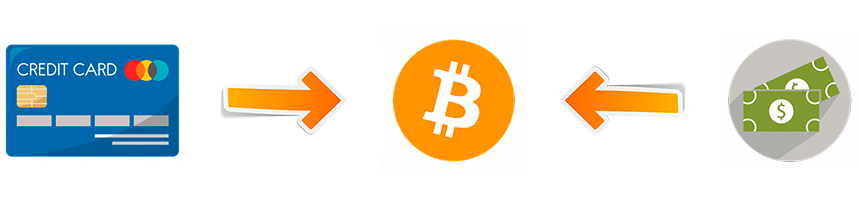 Cómo Comprar Bitcoin