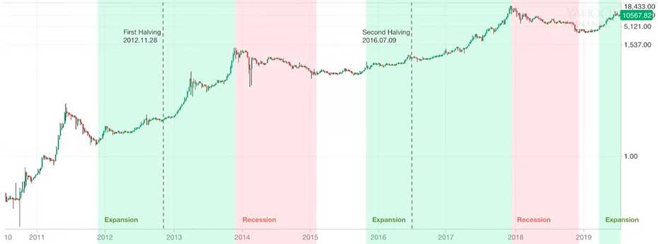 ¿Cuándo se producen los halving de Bitcoin?